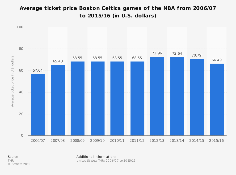 Statistic: Average ticket price Boston Celtics games (NBA)  from 2006/07 to 2013/14 (in U.S. dollars) | Statista