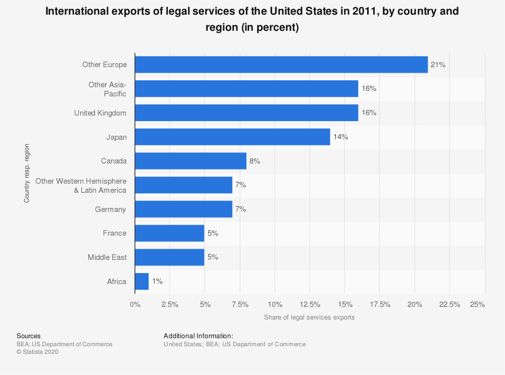 Statistic: International exports of legal services of the United States in 2011, by country and region (in percent) | Statista