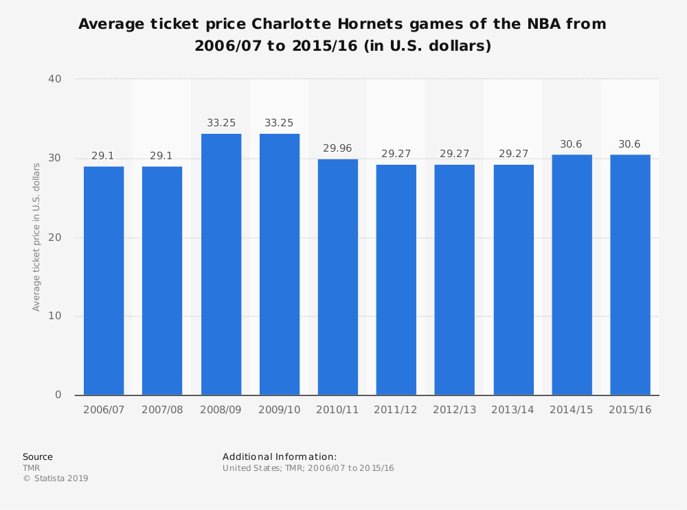 Statistic: Average ticket price Charlotte Hornets games of the NBA from 2006/07 to 2015/16 (in U.S. dollars) | Statista
