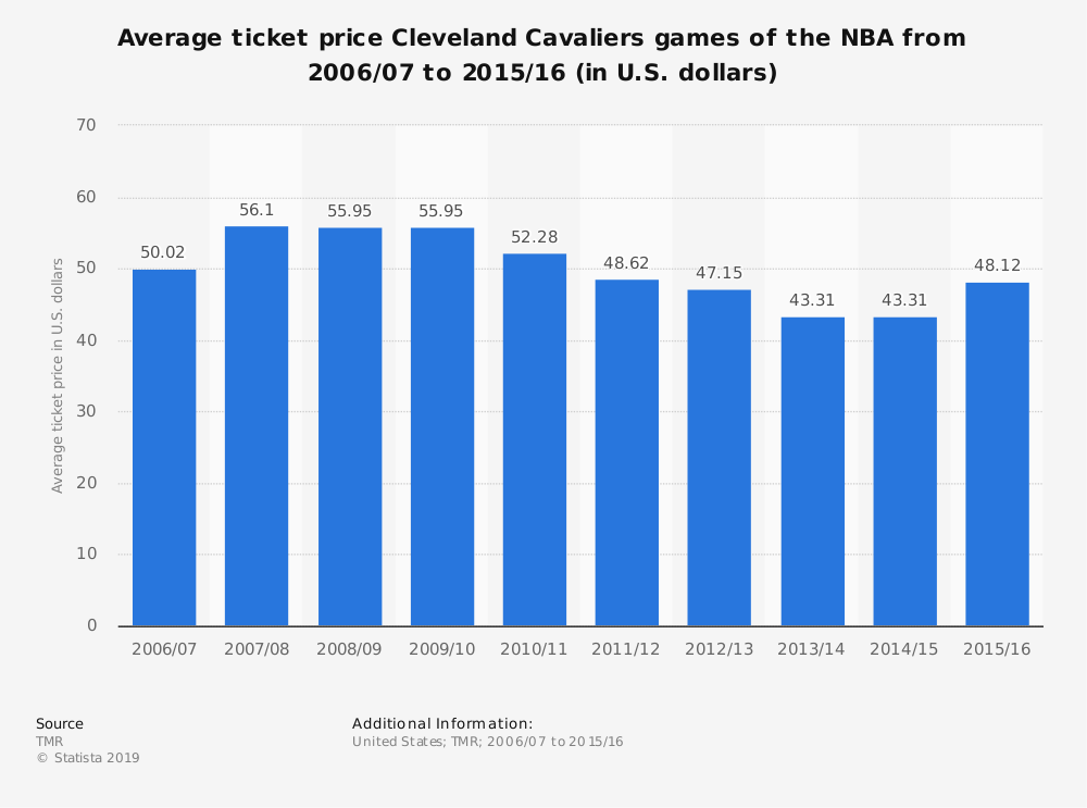 Statistic: Average ticket price Cleveland Cavaliers games of the NBA from 2006/07 to 2015/16 (in U.S. dollars) | Statista