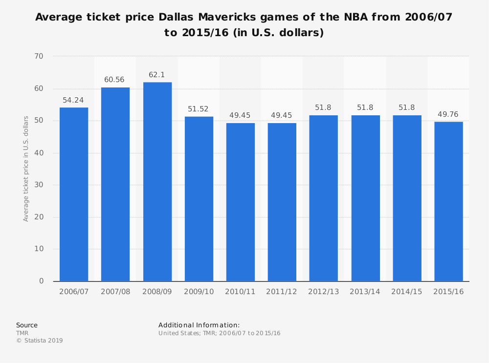Statistic: Average ticket price Dallas Mavericks games of the NBA from 2006/07 to 2015/16 (in U.S. dollars) | Statista