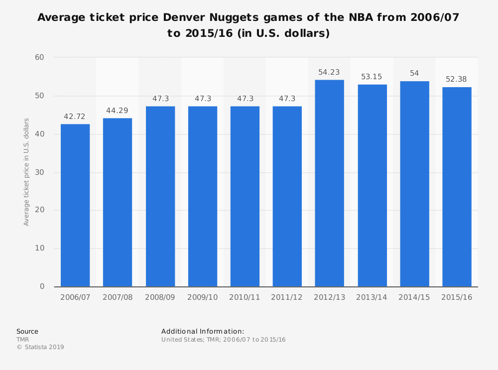 Statistic: Average ticket price Denver Nuggets games of the NBA from 2006/07 to 2015/16 (in U.S. dollars) | Statista