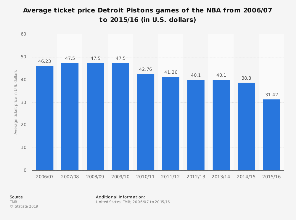 Statistic: Average ticket price Detroit Pistons games of the NBA from 2006/07 to 2015/16 (in U.S. dollars) | Statista