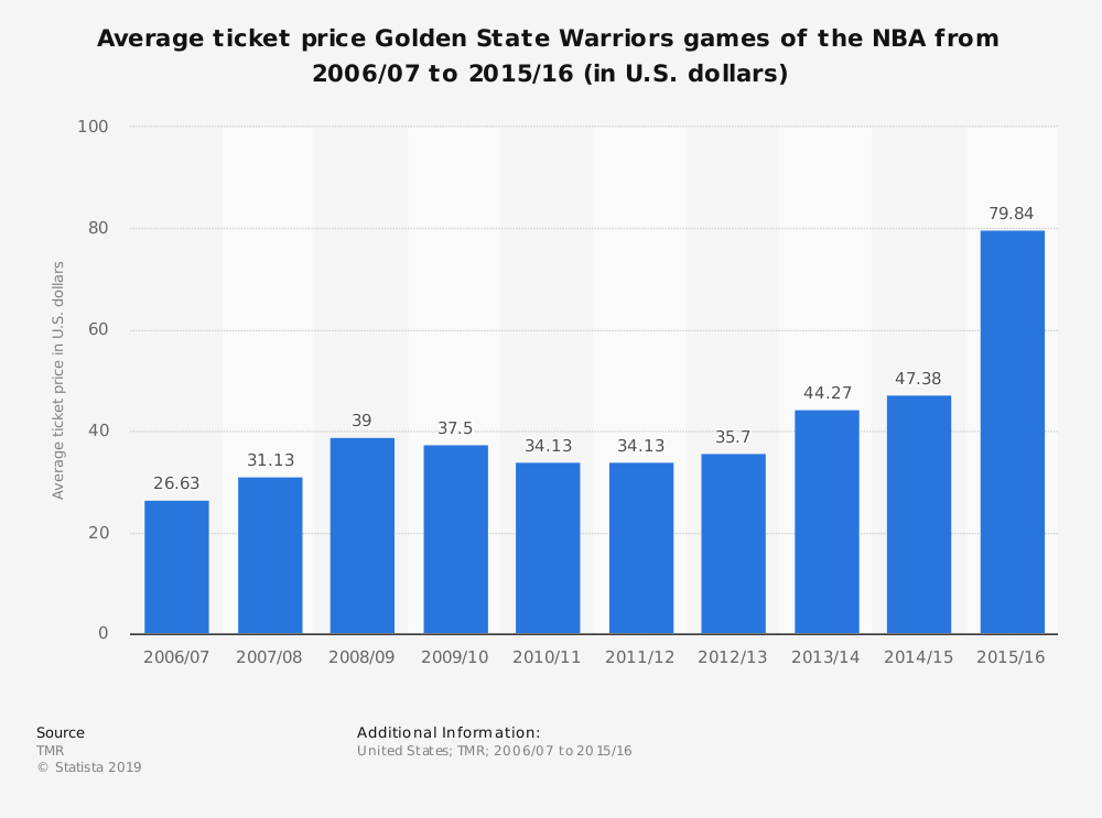 Statistic: Average ticket price Golden State Warriors games of the NBA from 2006/07 to 2015/16 (in U.S. dollars) | Statista