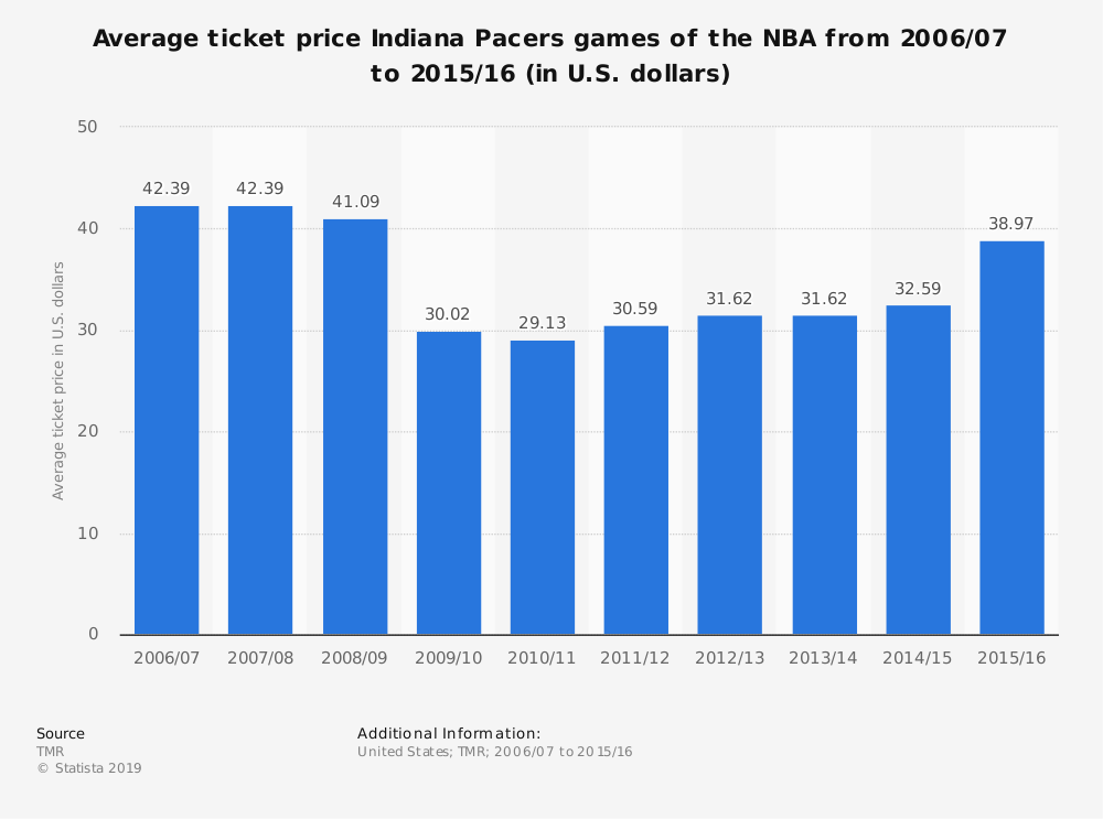 Statistic: Average ticket price Indiana Pacers games of the NBA from 2006/07 to 2015/16 (in U.S. dollars) | Statista