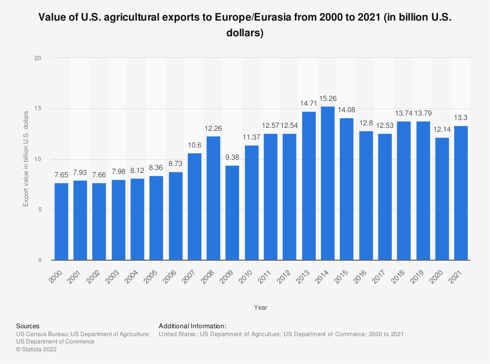 Statistic: Value of U.S. agricultural exports to Europe/Eurasia from 2000 to 2018 (in billion U.S. dollars) | Statista