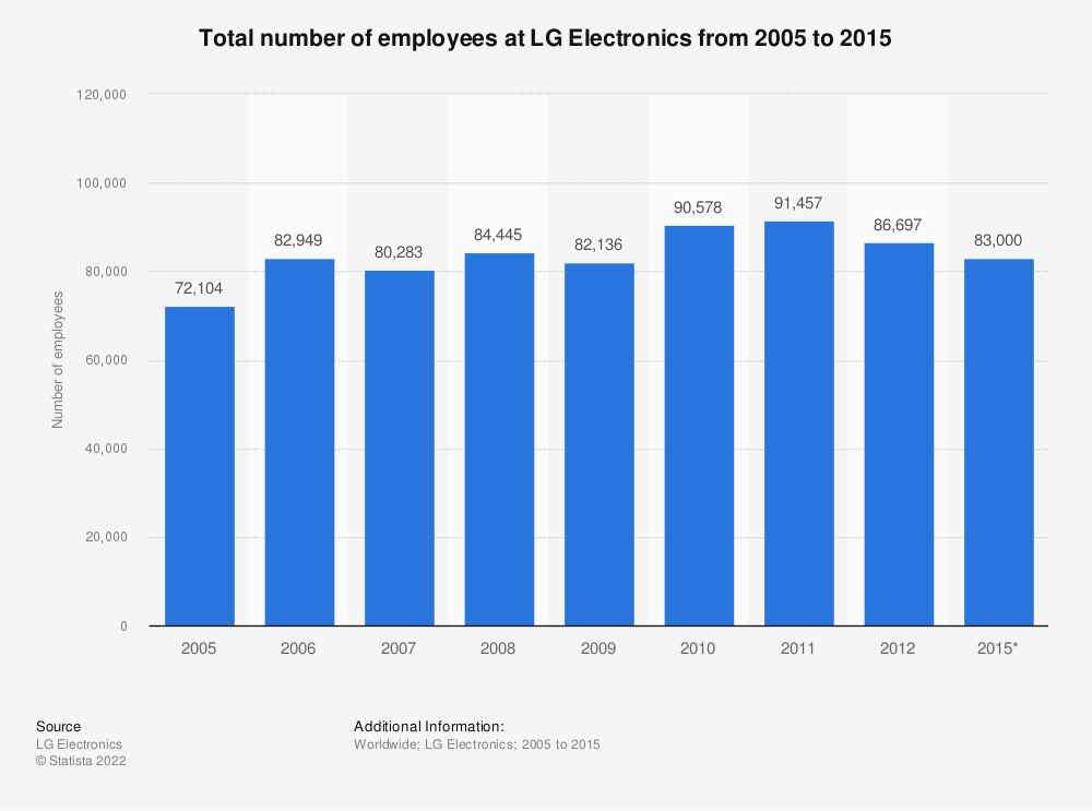 Statistic: Total number of employees at LG Electronics from 2005 to 2015 | Statista