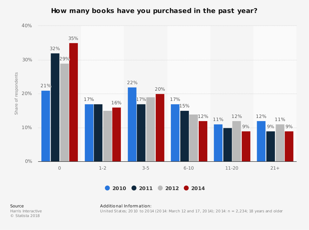 Statistic: How many books have you purchased in the past year? | Statista