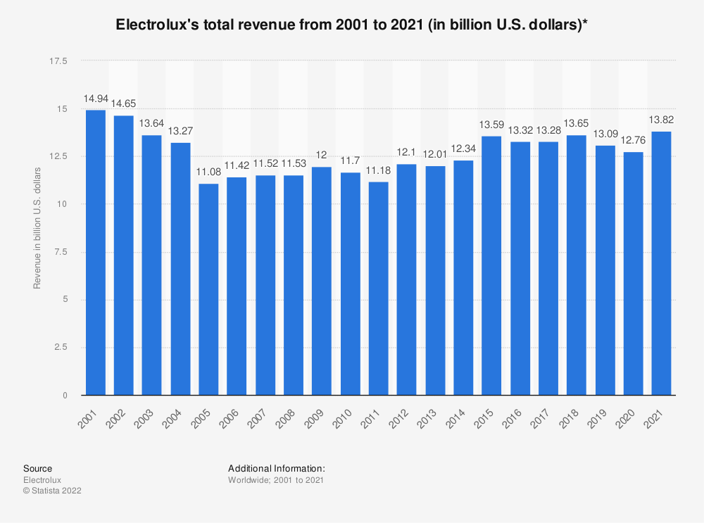 Statistic: Electrolux's total revenue from 2001 to 2018 (in billion U.S. dollars)* | Statista