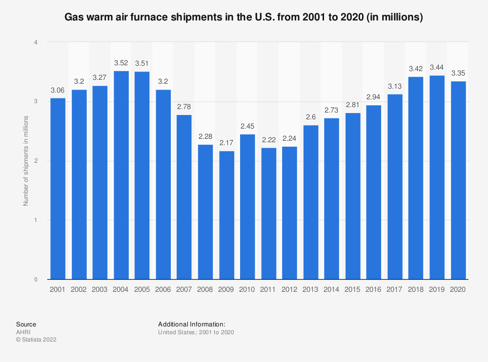 Statistic: Gas warm air furnace shipments in the U.S. from 2001 to 2020 (in millions) | Statista