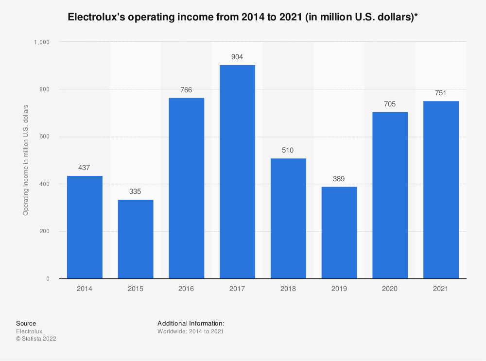 Statistic: Electrolux's operating income from 2001 to 2019 (in million U.S. dollars)* | Statista