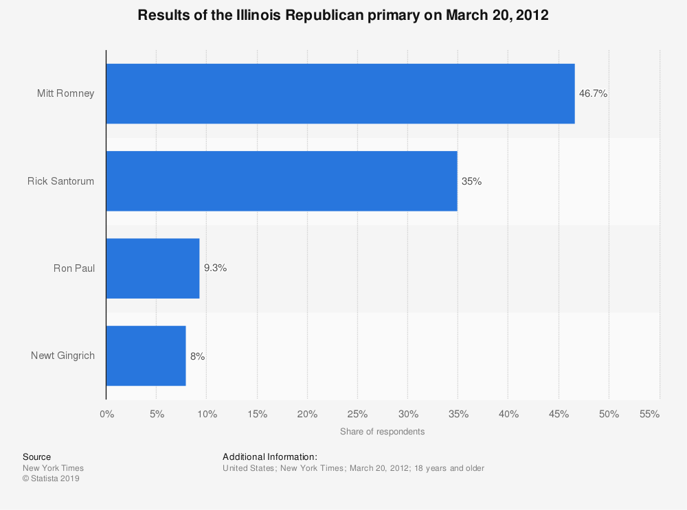 Statistic: Results of the Illinois Republican primary on March 20, 2012 | Statista