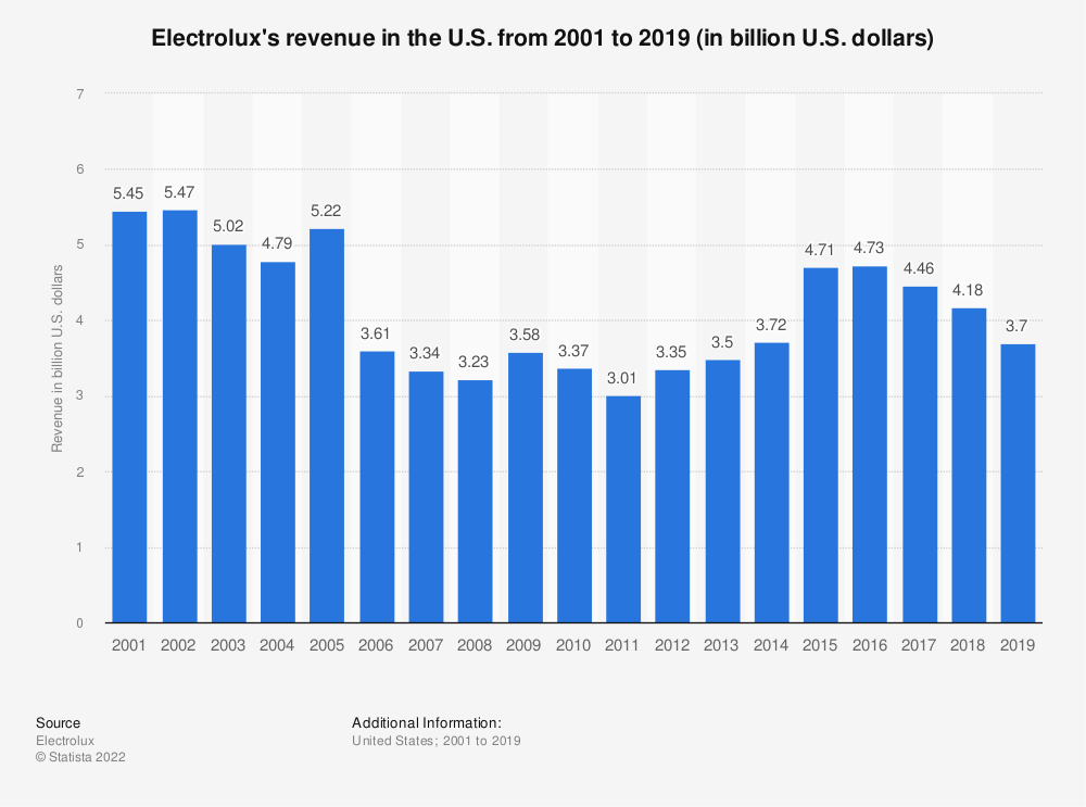 Statistic: Electrolux's revenue in the U.S. from 2001 to 2019 (in billion U.S. dollars) | Statista