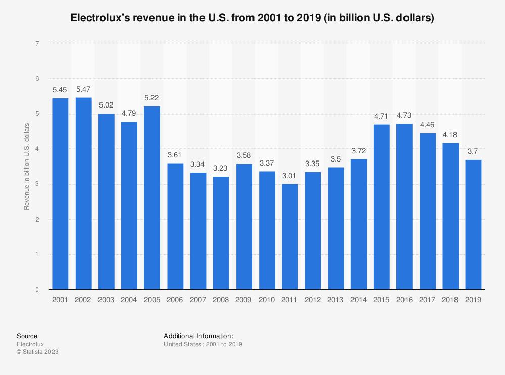 Statistic: Electrolux's revenue in the U.S. from 2001 to 2018 (in billion U.S. dollars)   Statista