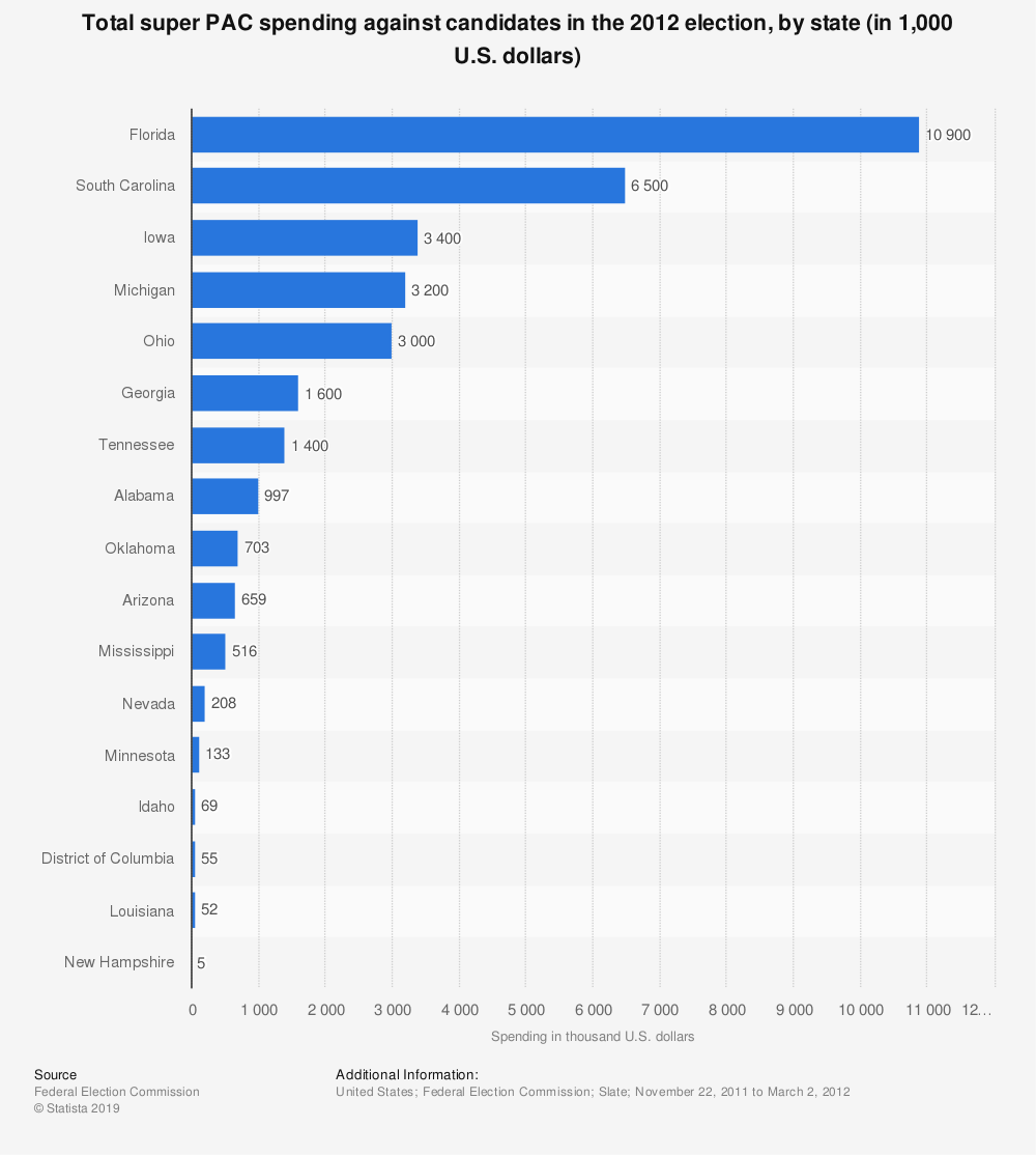 Statistic: Total super PAC spending against candidates in the 2012 election, by state (in 1,000 U.S. dollars) | Statista