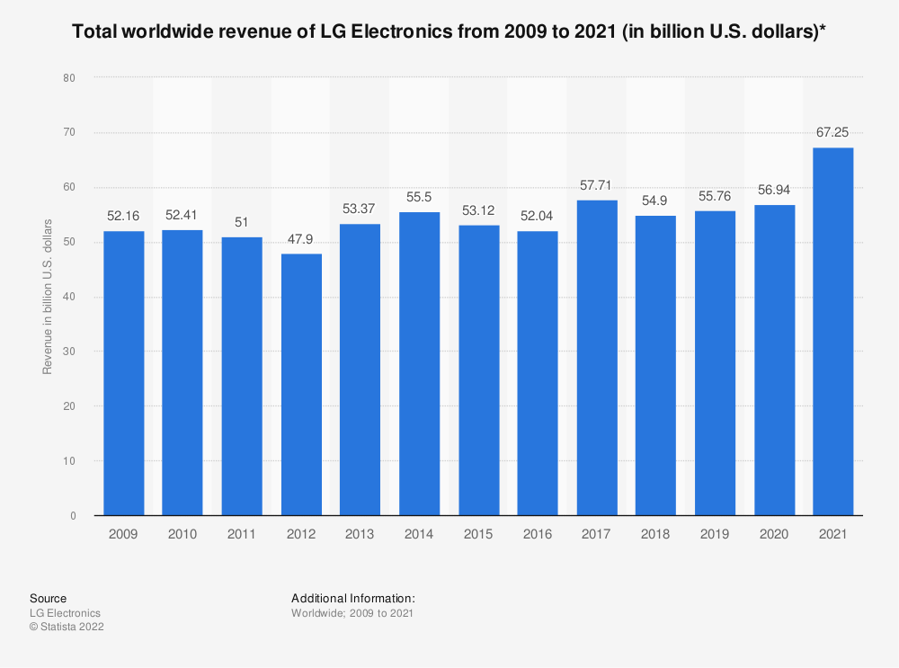 Statistic: Total worldwide revenue of LG Electronics from 2009 to 2019 (in billion U.S. dollars)* | Statista