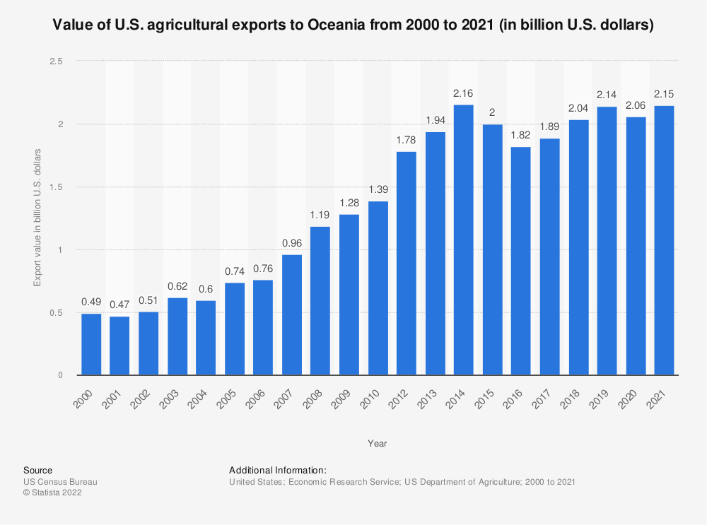 Statistic: Value of U.S. agricultural exports to Oceania from 2000 to 2018 (in billion U.S. dollars) | Statista
