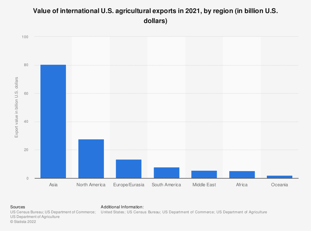 Statistic: Value of international U.S. agricultural exports in 2018, by region (in billion U.S. dollars) | Statista