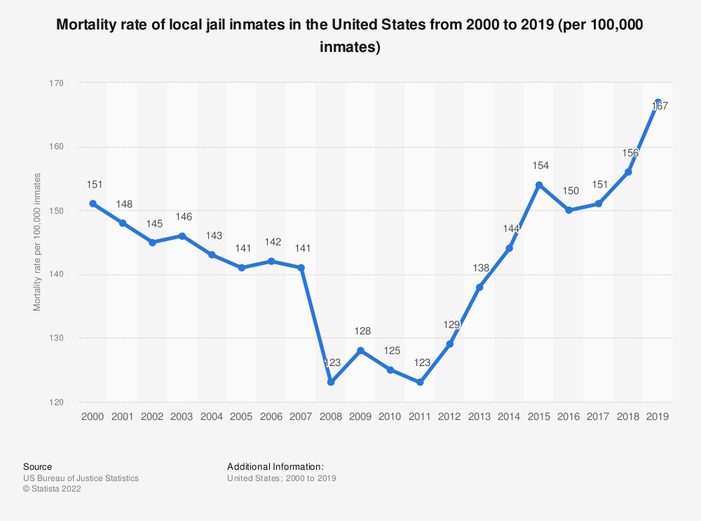 Statistic: Mortality rate of local jail inmates in the United States from 2000 to 2018 (per 100,000 inmates) | Statista
