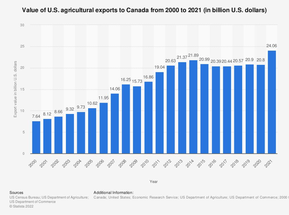 Statistic: Value of U.S. agricultural exports to Canada from 2000 to 2018 (in billion U.S. dollars) | Statista
