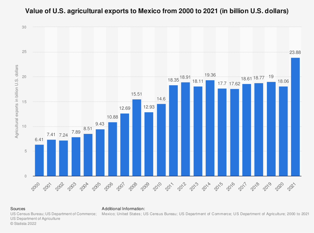 Statistic: Value of U.S. agricultural exports to Mexico from 2000 to 2018 (in billion U.S. dollars) | Statista