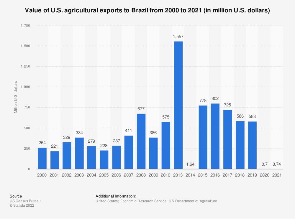 Statistic: Value of U.S. agricultural exports to Brazil from 2000 to 2018 (in million U.S. dollars) | Statista