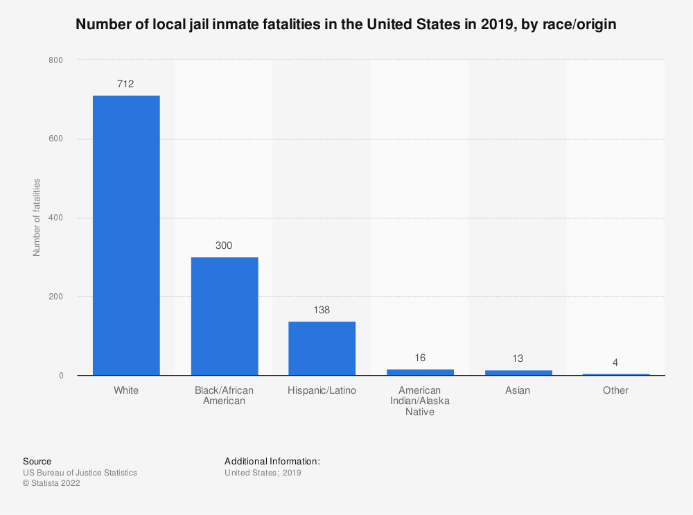 Statistic: Number of local jail inmate fatalities in the United States in 2014, by race/origin | Statista