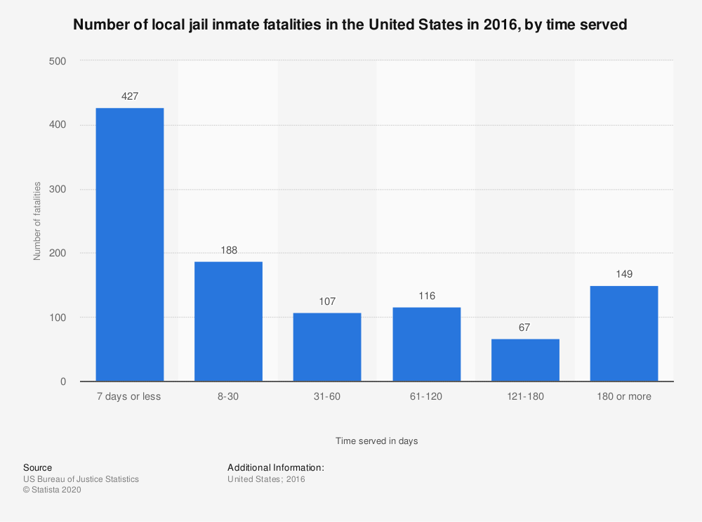Statistic: Number of local jail inmate fatalities in the United States in 2014, by time served | Statista