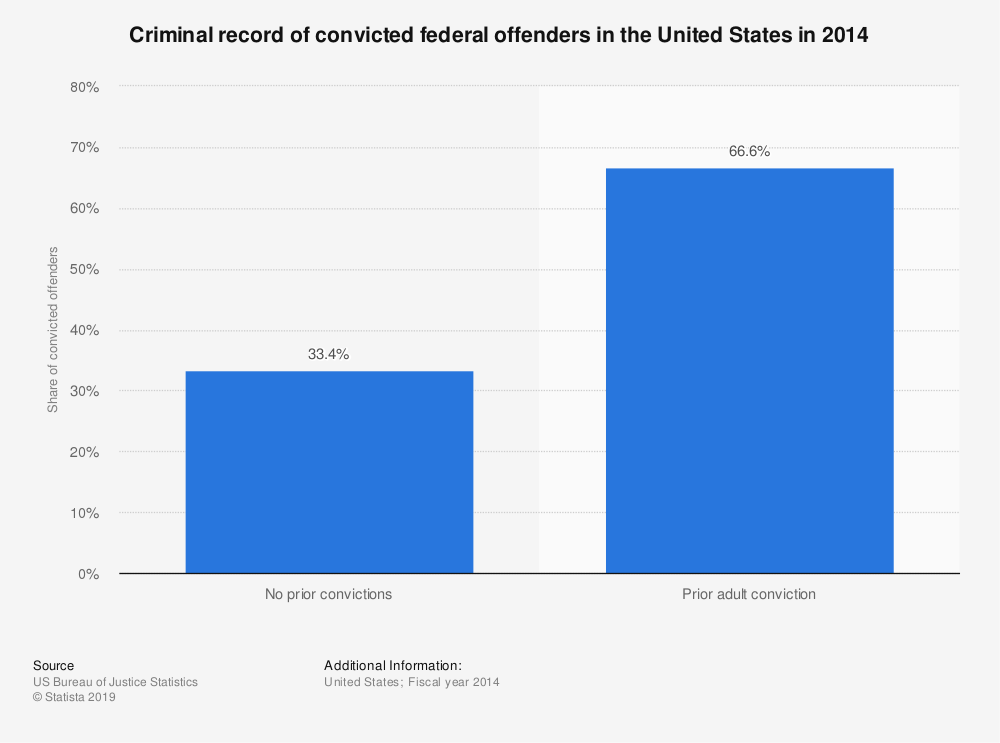 Statistic: Criminal record of convicted federal offenders in the United States in 2014 | Statista