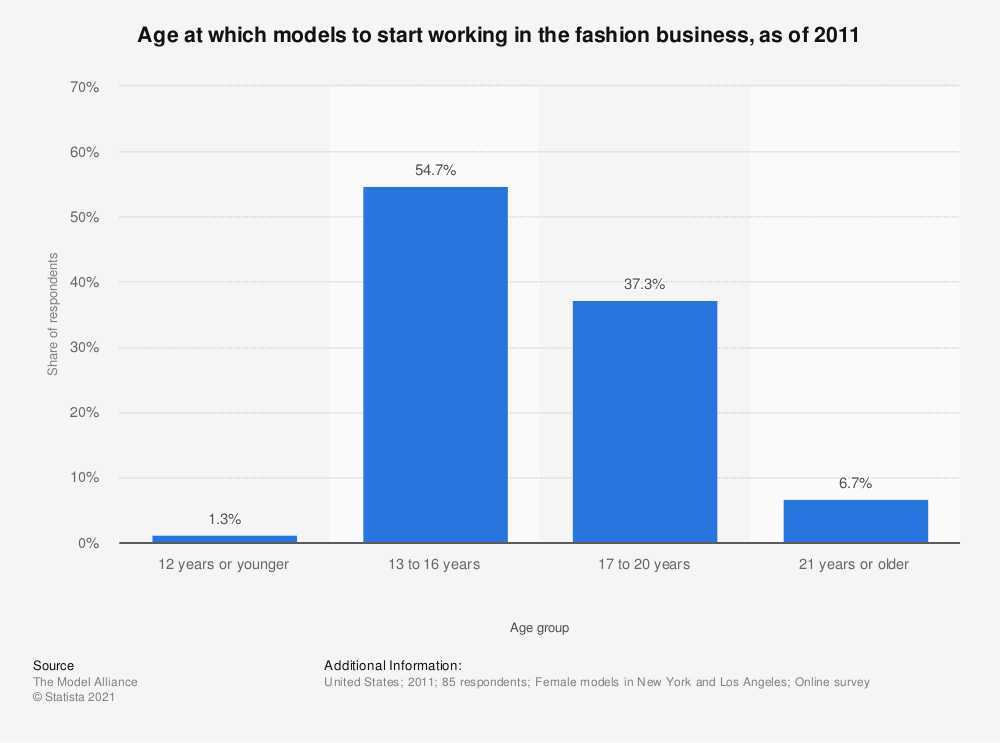Statistic: Age at which models to start working in the fashion business, as of 2011 | Statista