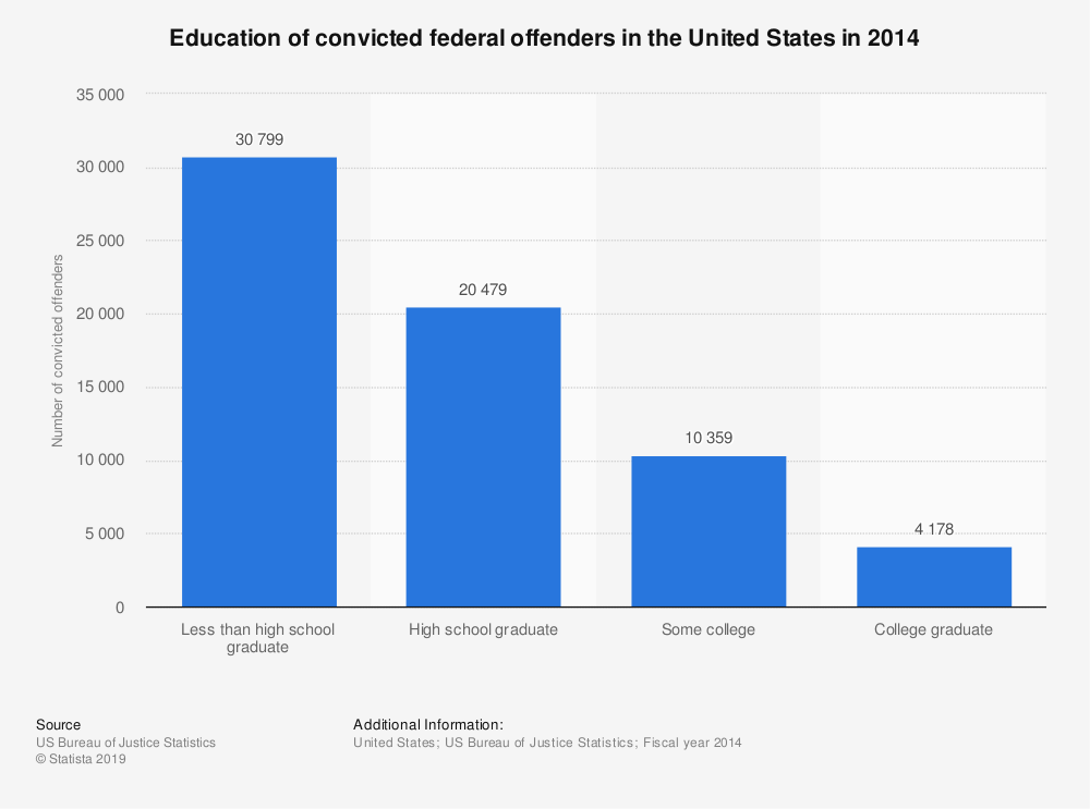 Statistic: Education of convicted federal offenders in the United States in 2014 | Statista