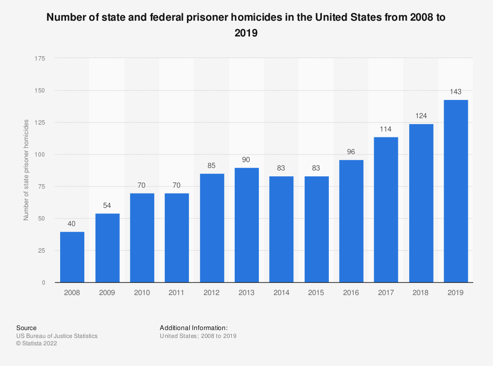 Statistic: Number of state prisoner homicides in the United States from 2005 to 2014 | Statista