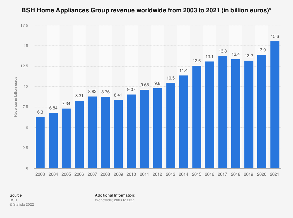 Statistic: BSH Home Appliances Group revenue worldwide from 2003 to 2020 (in billion euros)* | Statista