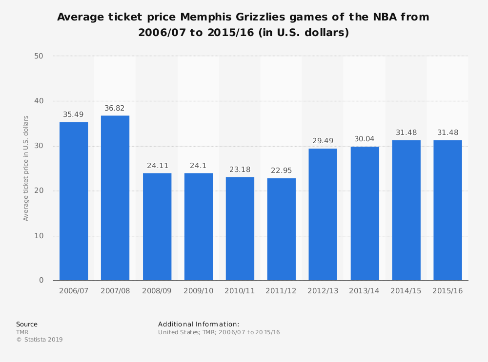 Statistic: Average ticket price Memphis Grizzlies games of the NBA from 2006/07 to 2015/16 (in U.S. dollars) | Statista