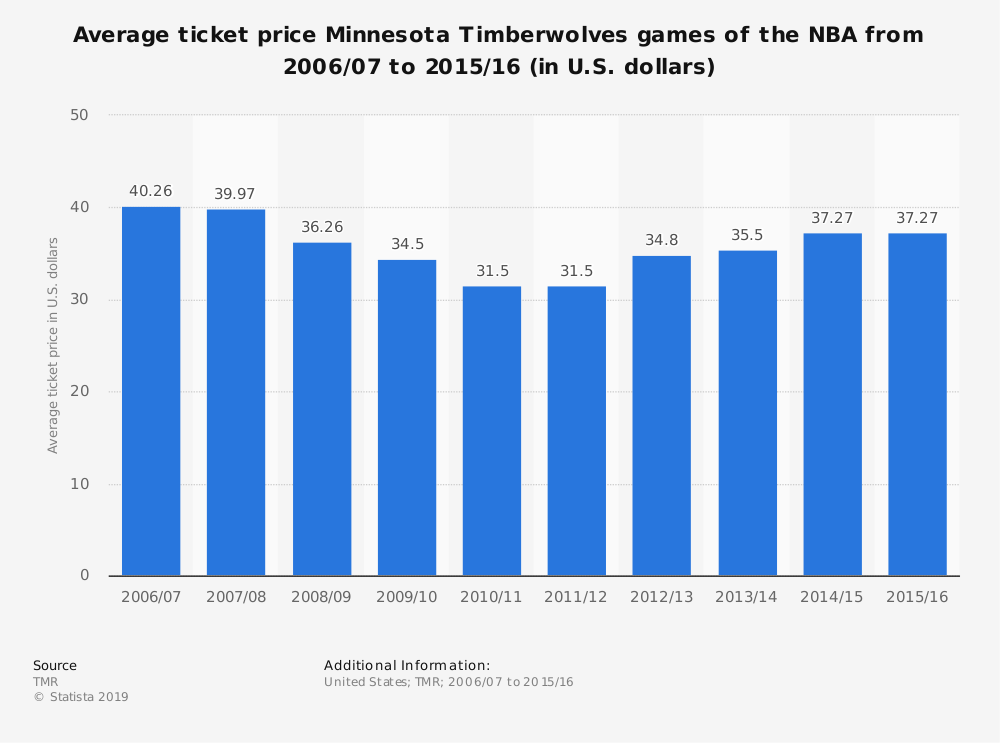 Statistic: Average ticket price Minnesota Timberwolves games of the NBA from 2006/07 to 2015/16 (in U.S. dollars) | Statista
