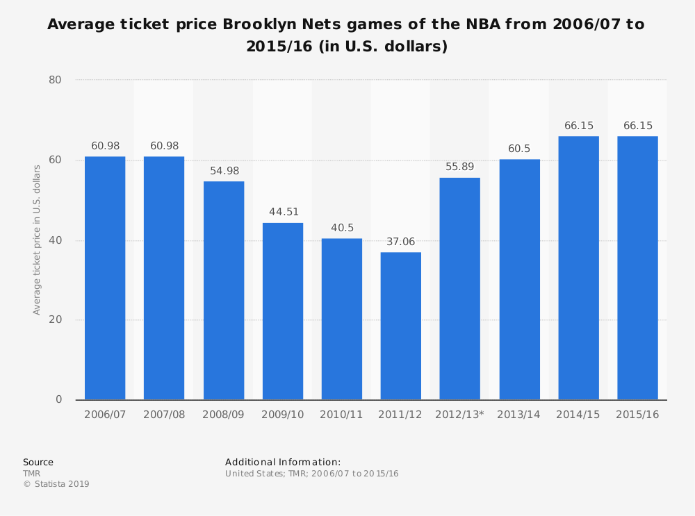 Statistic: Average ticket price Brooklyn Nets games of the NBA from 2006/07 to 2015/16 (in U.S. dollars) | Statista