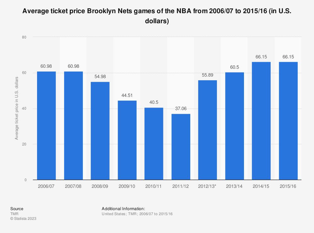 nba-average-ticket-price-for-new-jersey-nets-games,NBAJERSEYS_YNTXOYR672,Nba Jersey Sales Revenue Sharing