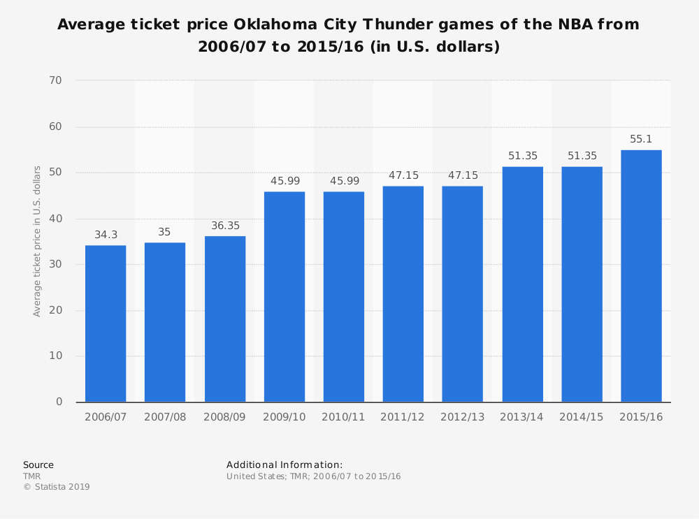 Statistic: Average ticket price Oklahoma City Thunder games of the NBA from 2006/07 to 2015/16 (in U.S. dollars)   Statista