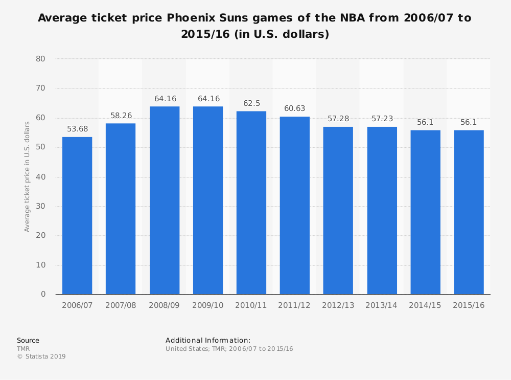 Statistic: Average ticket price Phoenix Suns games of the NBA from 2006/07 to 2015/16 (in U.S. dollars) | Statista