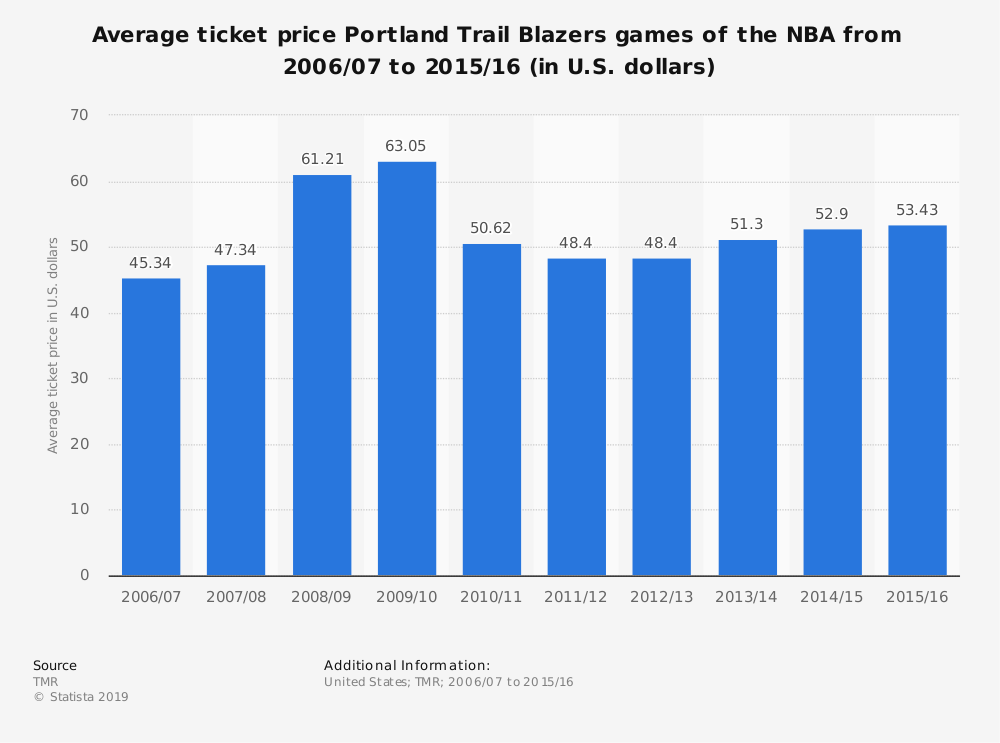 Statistic: Average ticket price Portland Trail Blazers games of the NBA from 2006/07 to 2015/16 (in U.S. dollars) | Statista
