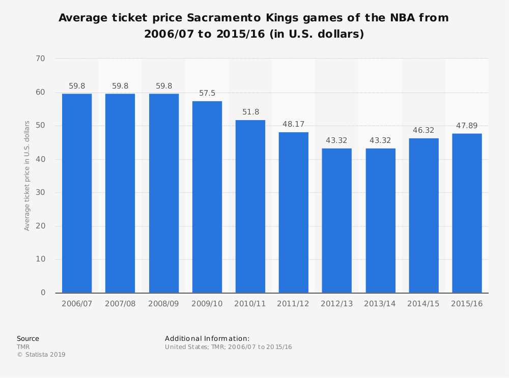 Statistic: Average ticket price Sacramento Kings games of the NBA from 2006/07 to 2015/16 (in U.S. dollars) | Statista
