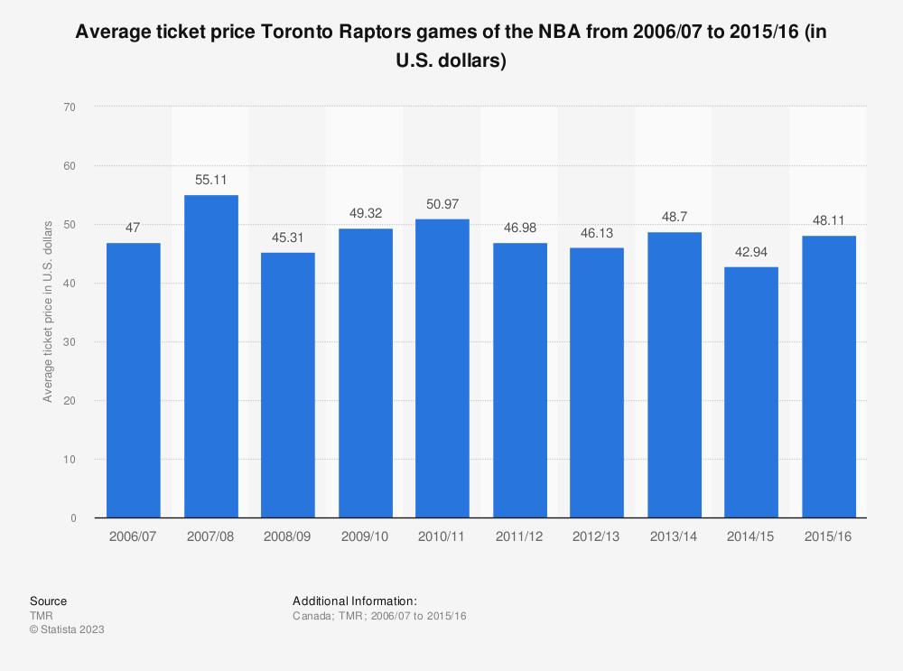 Statistic: Average ticket price Toronto Raptors games of the NBA from 2006/07 to 2015/16 (in U.S. dollars) | Statista