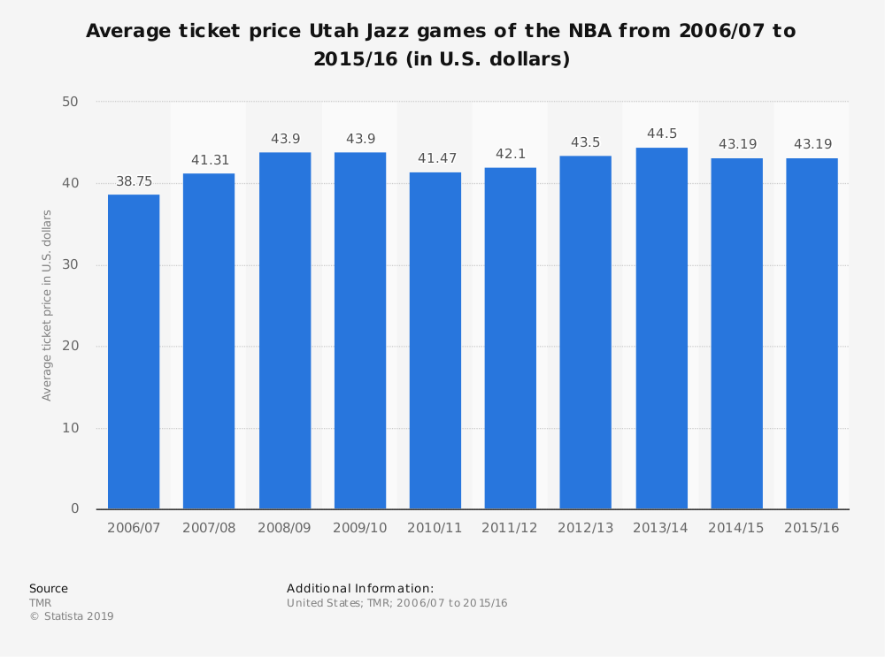 Statistic: Average ticket price Utah Jazz games of the NBA from 2006/07 to 2015/16 (in U.S. dollars) | Statista