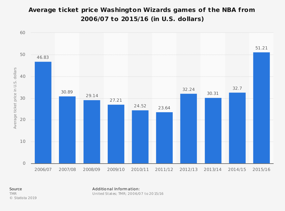 Statistic: Average ticket price Washington Wizards games of the NBA from 2006/07 to 2015/16 (in U.S. dollars) | Statista