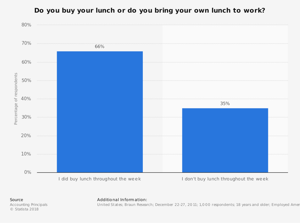 Statistic: Do you buy your lunch or do you bring your own lunch to work?   Statista