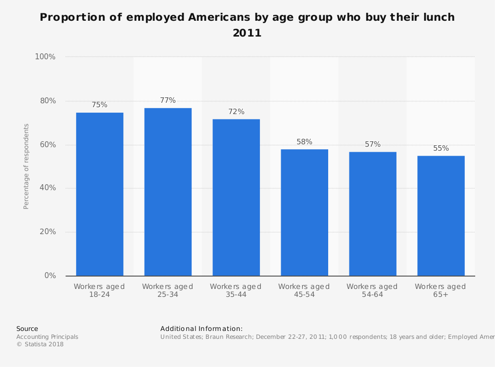 Statistic: Proportion of employed Americans by age group who buy their lunch 2011 | Statista