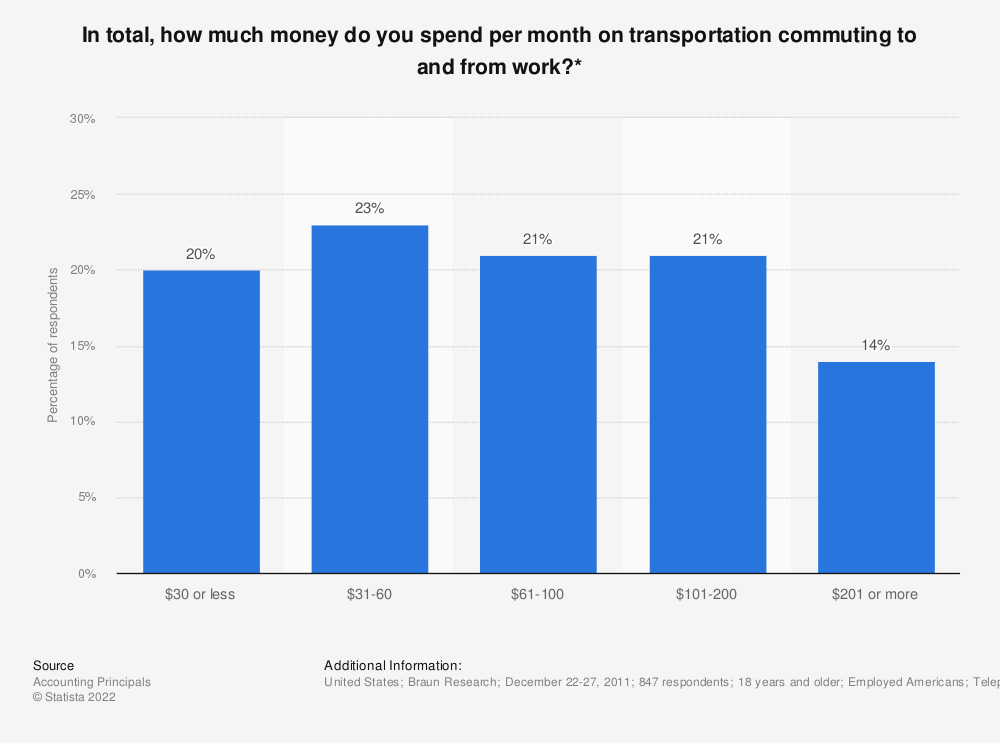 Statistic: In total, how much money do you spend per month on transportation commuting to and from work?*  | Statista