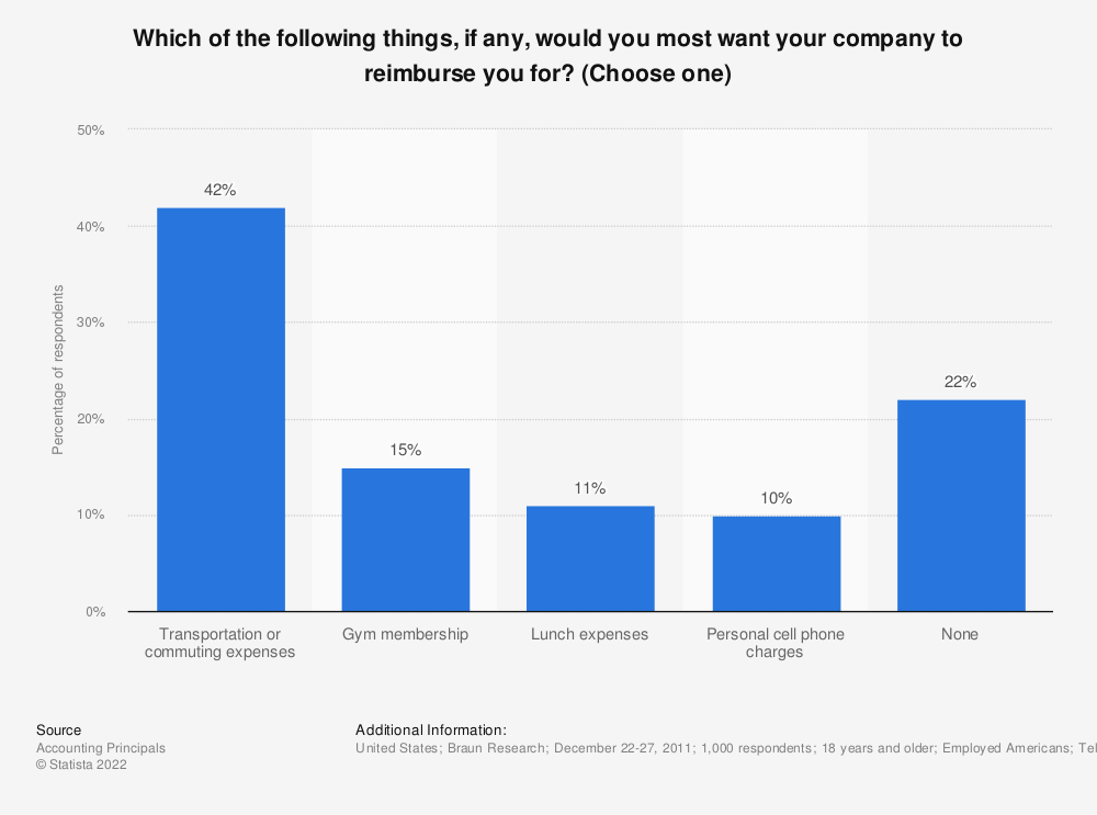 Statistic: Which of the following things, if any, would you most want your company to reimburse you for? (Choose one) | Statista