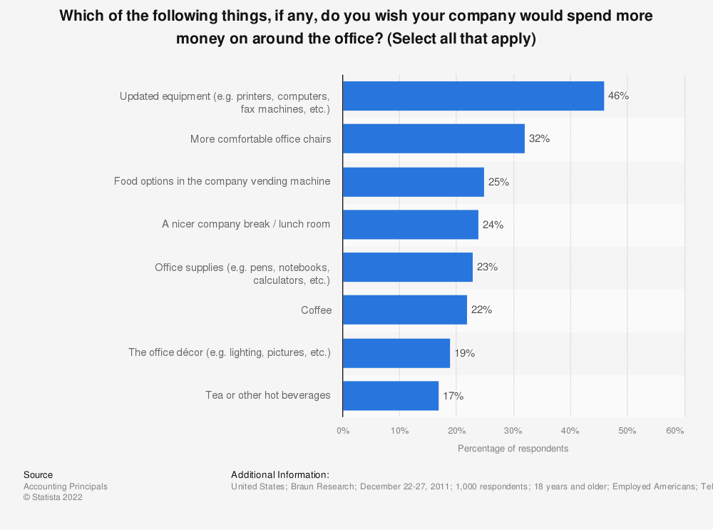 Statistic: Which of the following things, if any, do you wish your company would spend more money on around the office? (Select all that apply) | Statista
