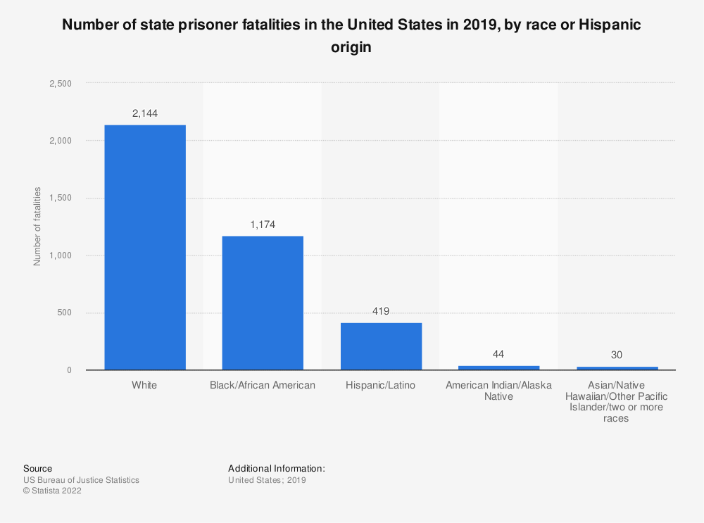 Statistic: Number of state prisoner fatalities in the United States in 2016, by race or Hispanic origin | Statista